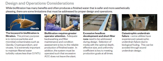 Biofiltration - Best Practices for Design and Operation