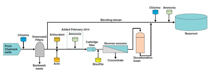 Debugging The Plant Managing Reverse Osmosis Biofouling