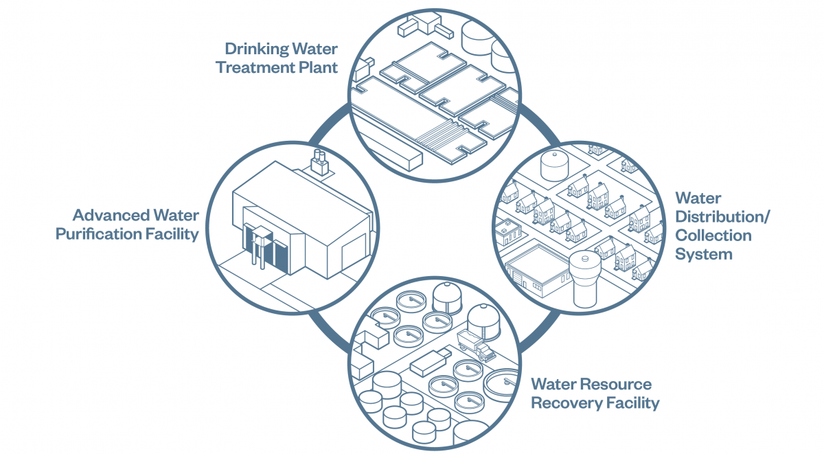 an integrated perspective optimizes advanced water treatment hazen Waterfront Diagram