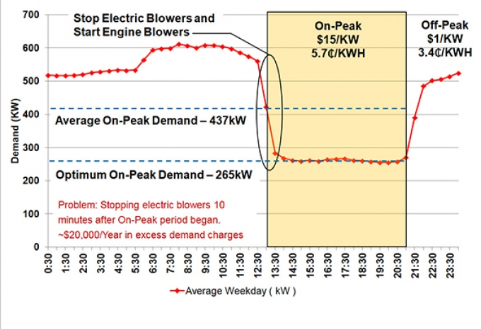 Zero And Low Cost Energy Savings Opportunities From Demand