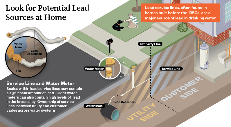 Reducing Lead Levels in Drinking Water | Hazen and Sawyer