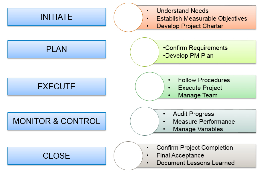 effective and efficient project management The two primary objectives of project management are that the project should be effective and efficient most projects confound effectiveness, efficiency and effort to create a more efficient task, ignoring effectiveness, resulting in project breakdown projects being successful imply projects to.